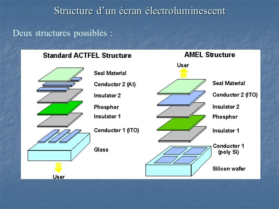 Structure d'un écran électroluminescent