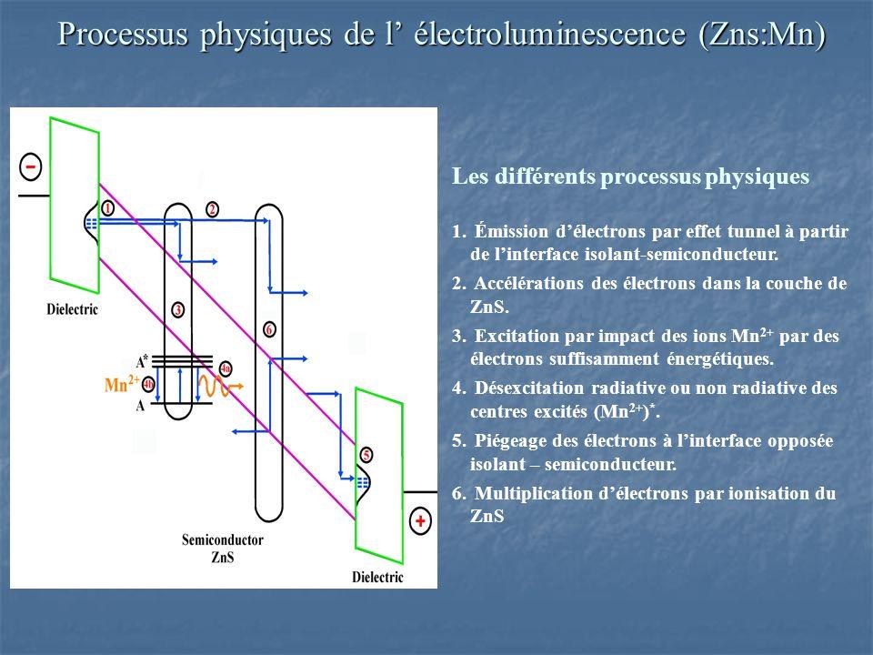 Processus physiques de l' électroluminescence (Zns:Mn)