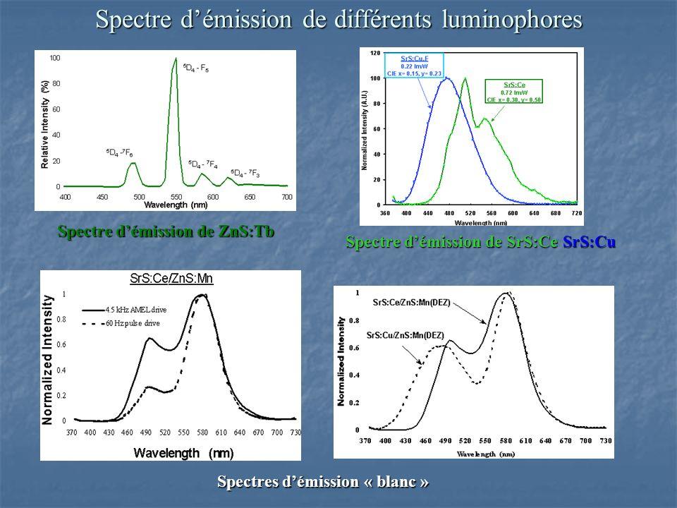 Spectre d'émission de différents luminophores