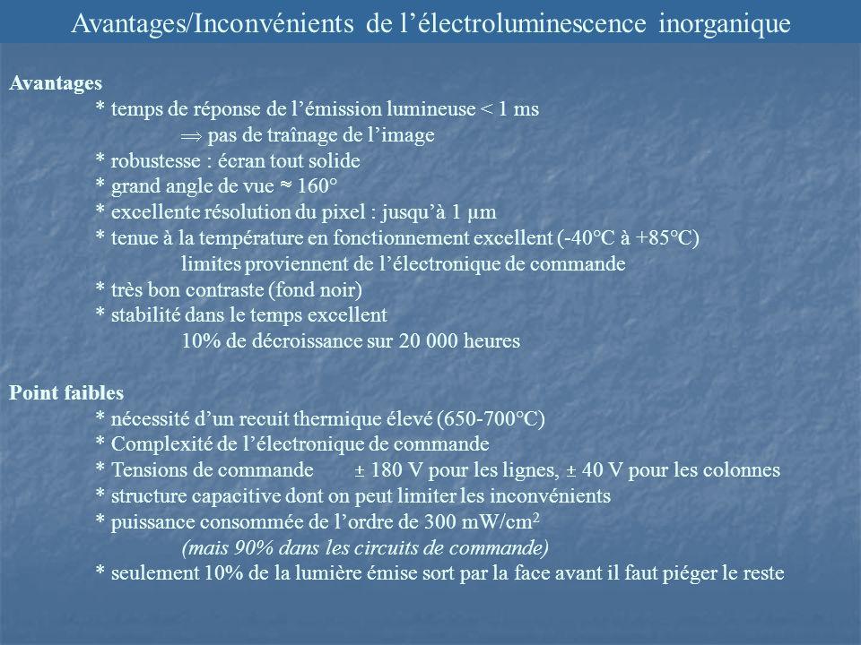 Avantages/Inconvénients de l'électroluminescence inorganique