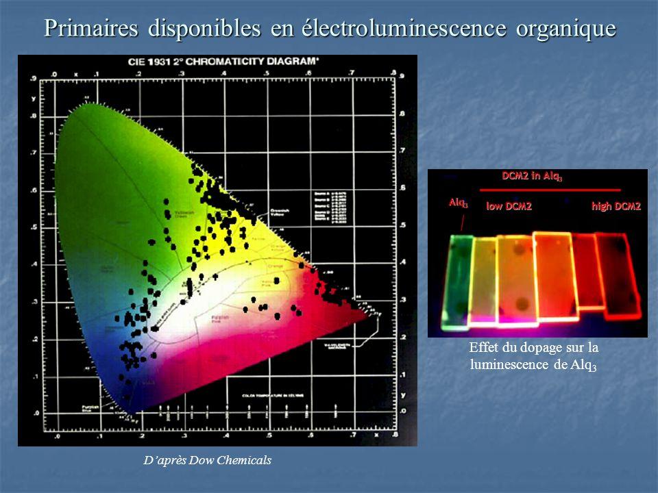 Primaires disponibles en électroluminescence organique