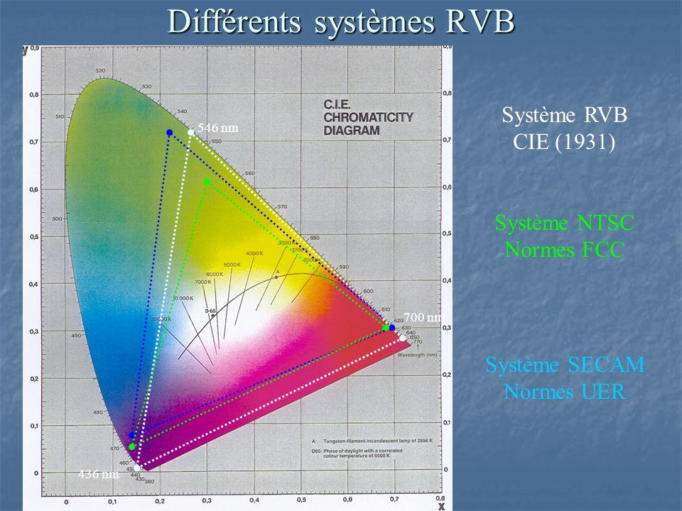 Différents systèmes RVB