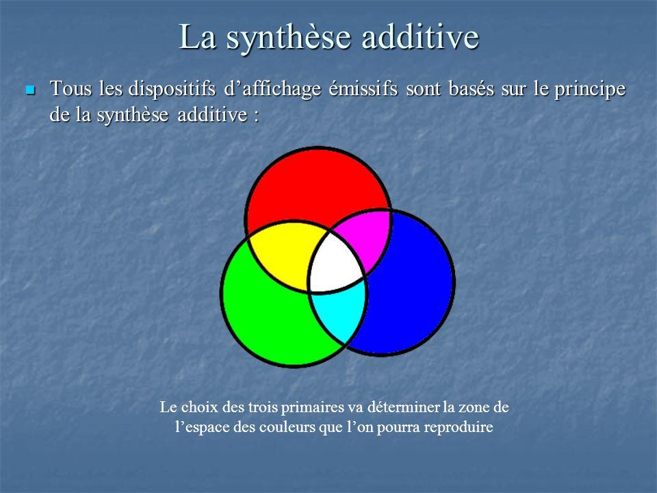 La synthèse additive Tous les dispositifs d'affichage émissifs sont basés sur le principe de la synthèse additive :
