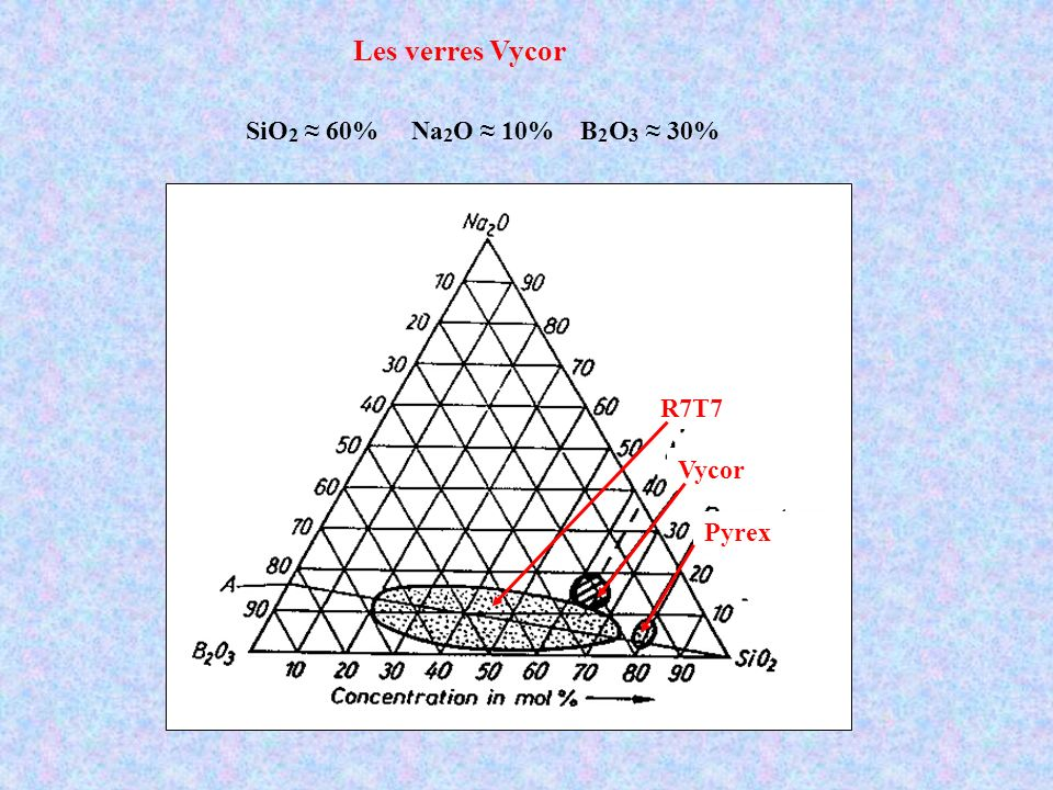 Les verres Vycor SiO 2 ≈ 60% Na O ≈ 10% B O 3 ≈ 30% R7T7 Vycor Pyrex