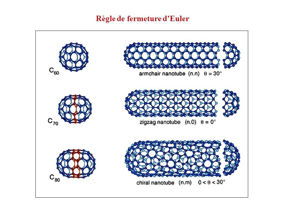 Règle de fermeture d'Euler