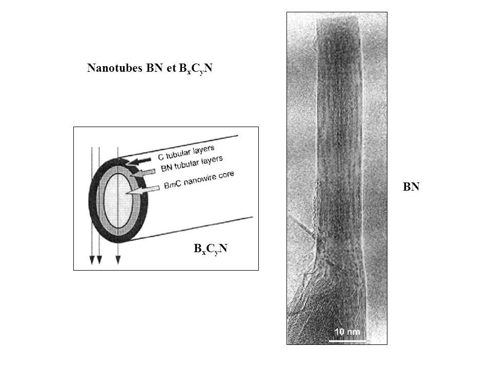 Nanotubes BN et BxCyN BxCyN BN
