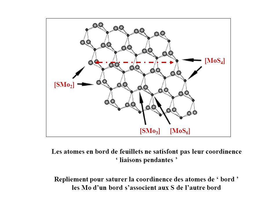Les atomes en bord de feuillets ne satisfont pas leur coordinence