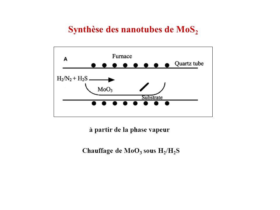 Synthèse des nanotubes de MoS2