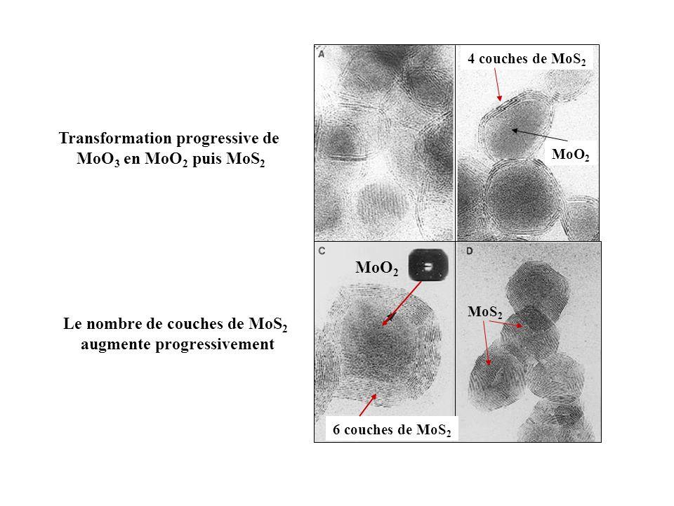 Transformation progressive de MoO3 en MoO2 puis MoS2