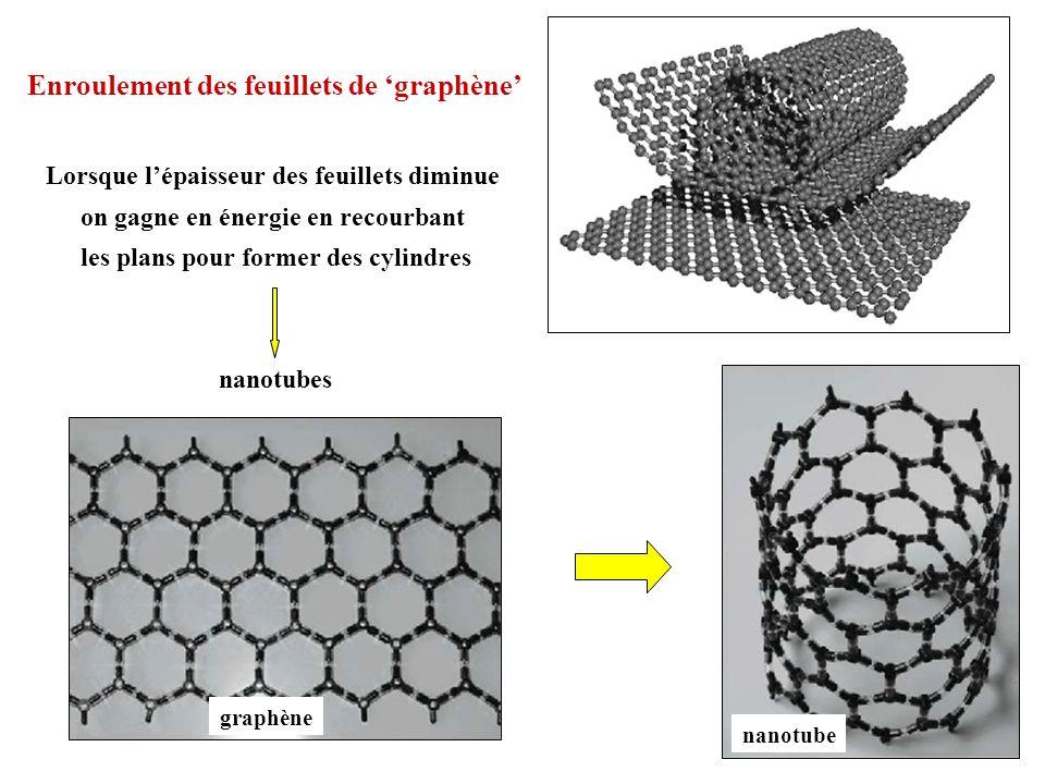 Enroulement des feuillets de 'graphène'
