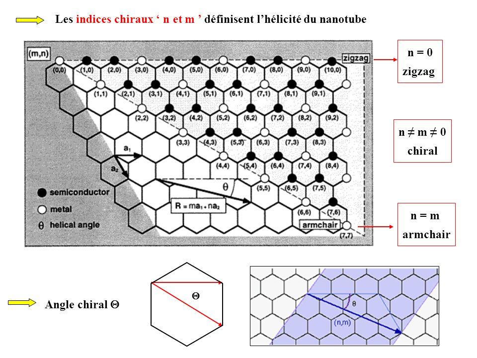 Les indices chiraux ' n et m ' définisent l'hélicité du nanotube
