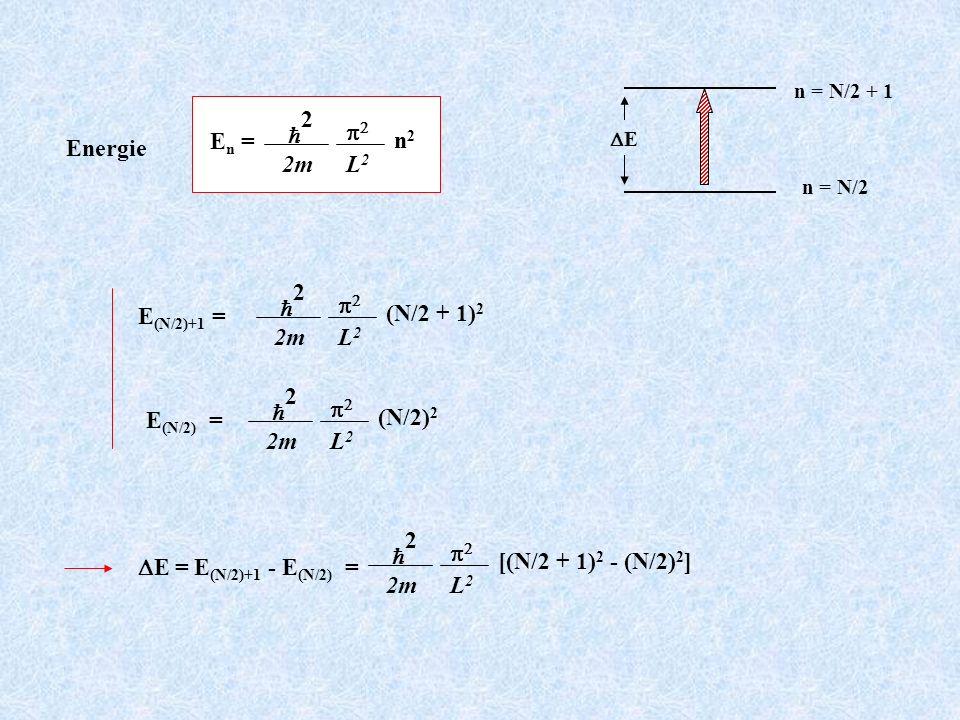 En = h 2 2m p2 L2 n2 Energie E(N/2) = h 2 2m p2 L2 (N/2)2 E(N/2)+1 =