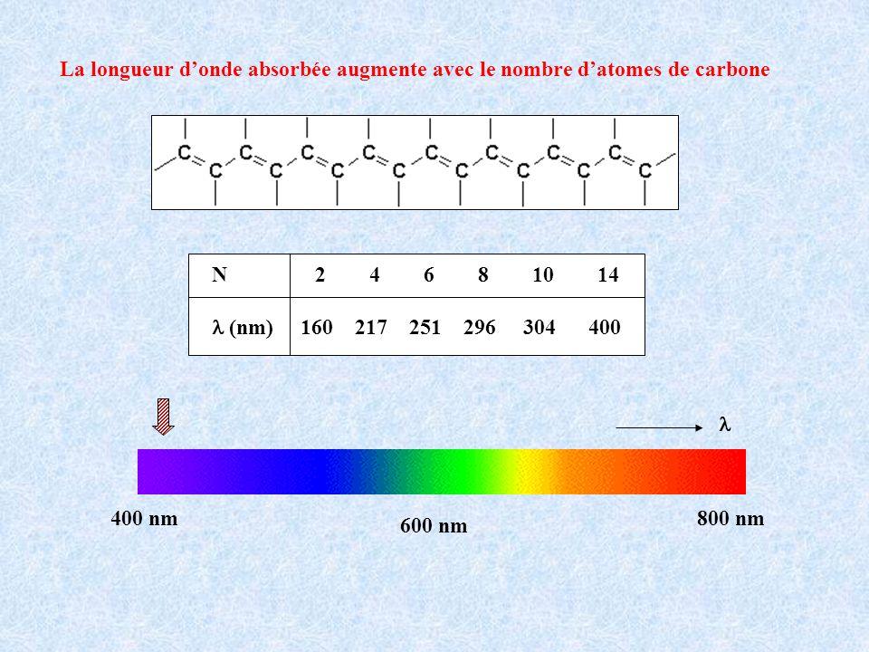 La longueur d'onde absorbée augmente avec le nombre d'atomes de carbone