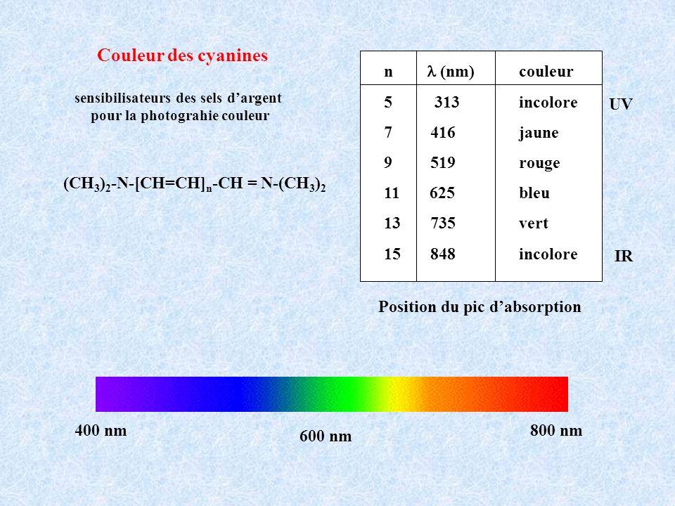 sensibilisateurs des sels d'argent pour la photograhie couleur