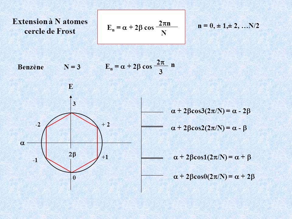 Extension à N atomes cercle de Frost