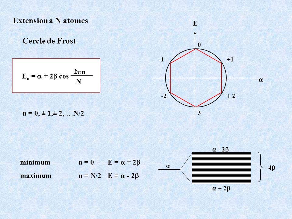 Extension à N atomes Cercle de Frost E 2pn En = a + 2b cos a N