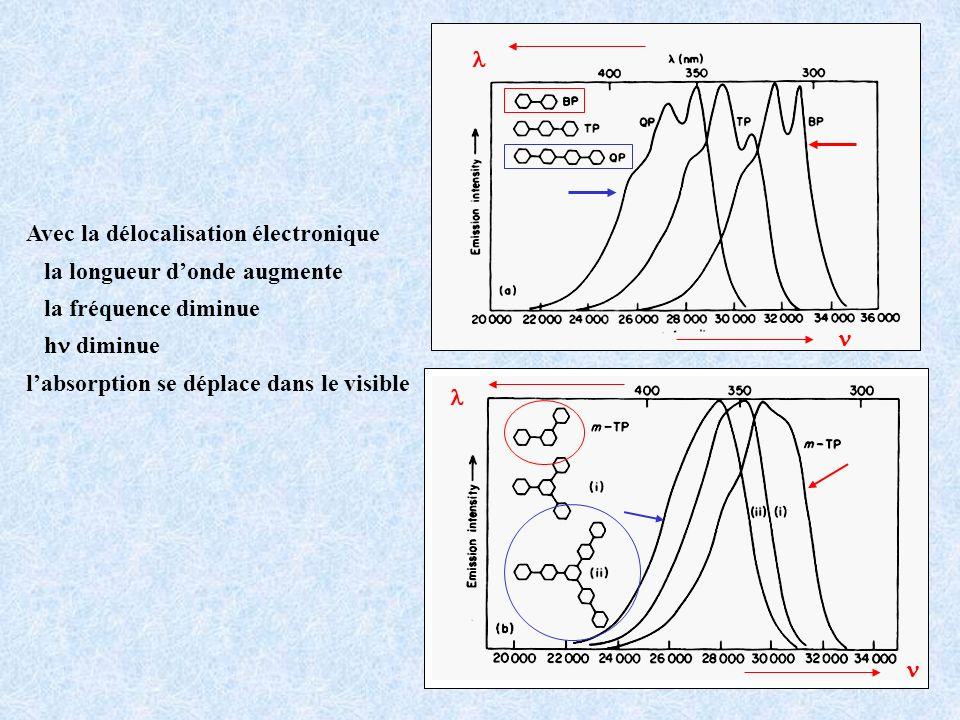 l n. Avec la délocalisation électronique. la longueur d'onde augmente. la fréquence diminue. hn diminue.