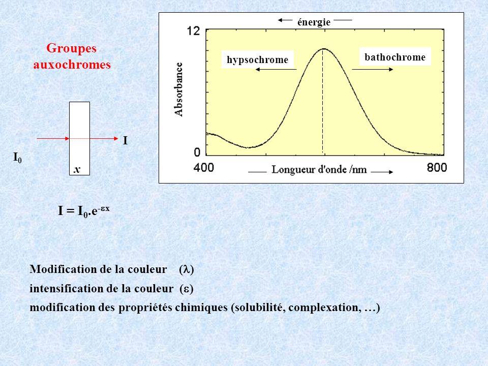 Groupes auxochromes I = I0.e-ex I I0 x Modification de la couleur (l)