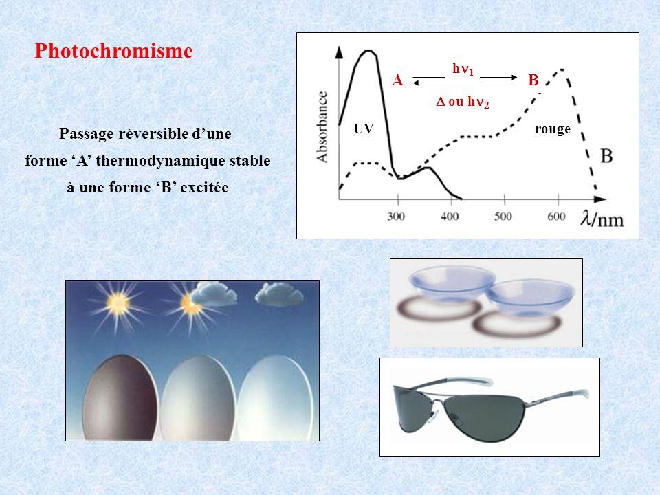 Passage réversible d'une forme 'A' thermodynamique stable