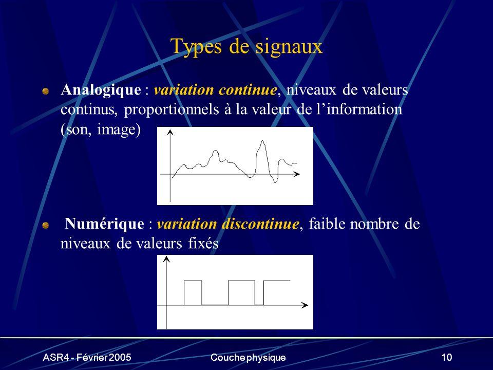 Types de signaux Analogique : variation continue, niveaux de valeurs continus, proportionnels à la valeur de l'information (son, image)