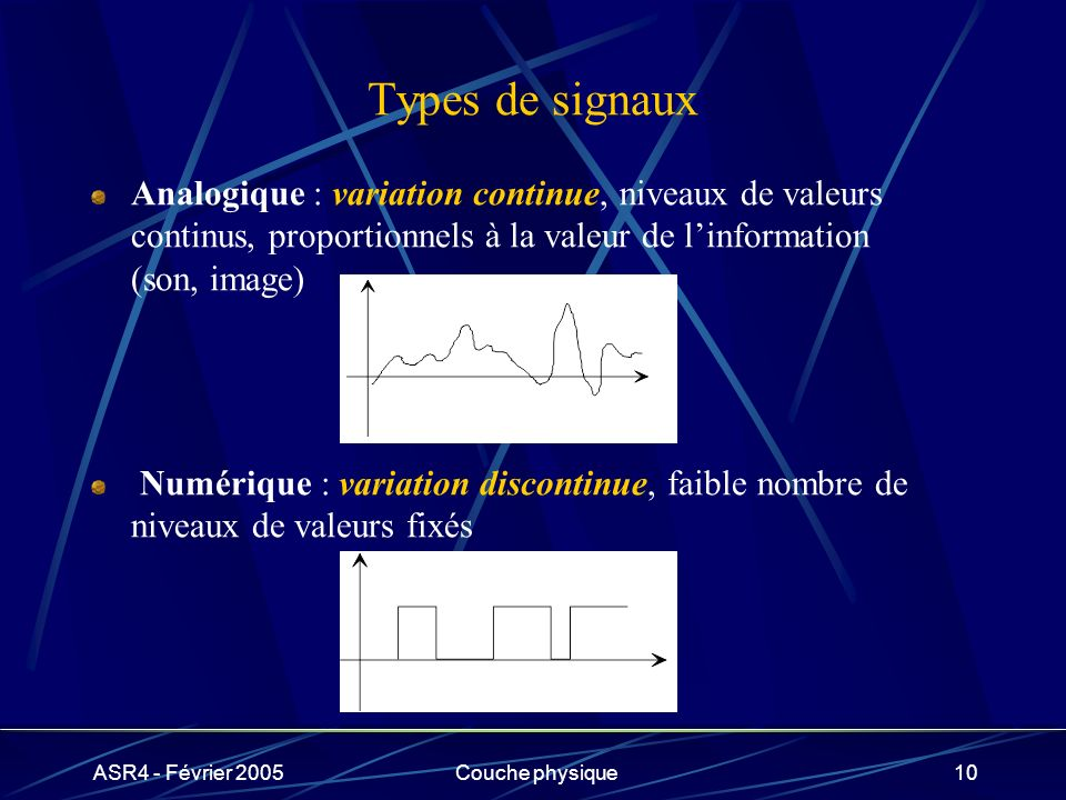 Types de signauxAnalogique : variation continue, niveaux de valeurs continus, proportionnels à la valeur de l'information (son, image)