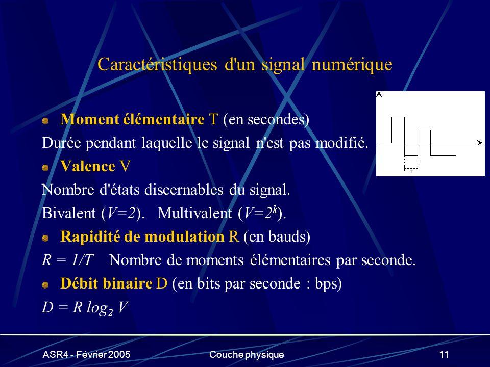 Caractéristiques d un signal numérique