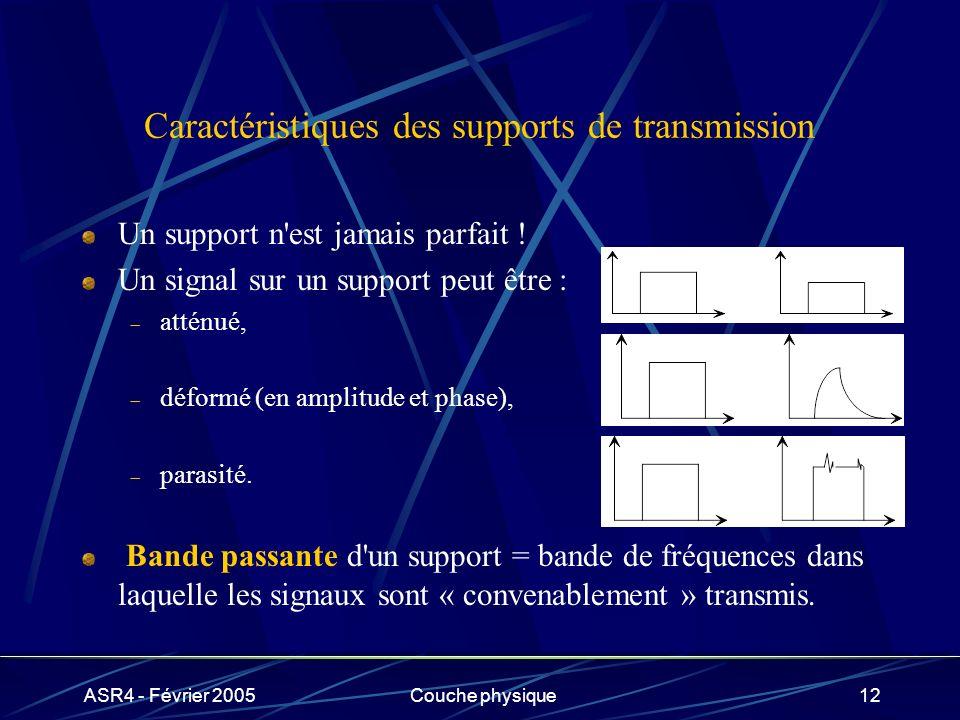 Caractéristiques des supports de transmission
