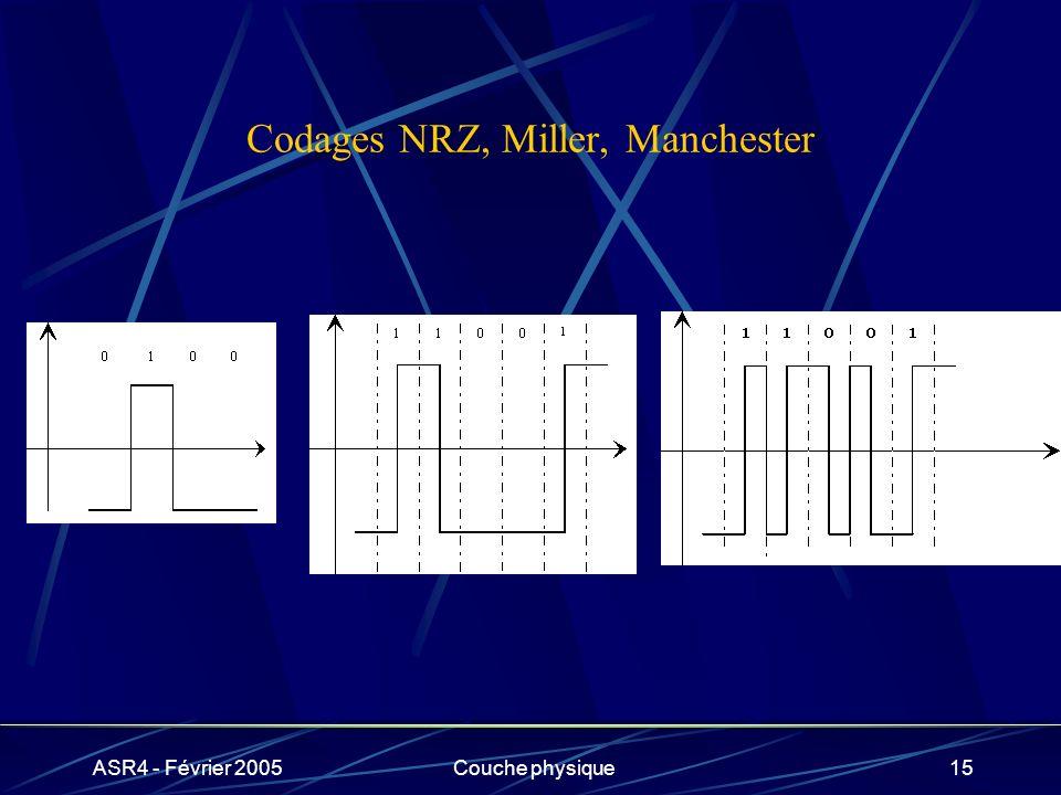 Codages NRZ, Miller, Manchester