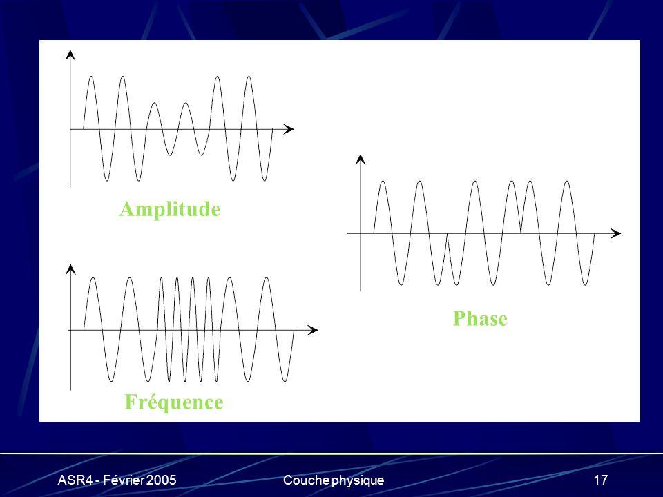 Amplitude Phase Fréquence ASR4 - Février 2005 Couche physique