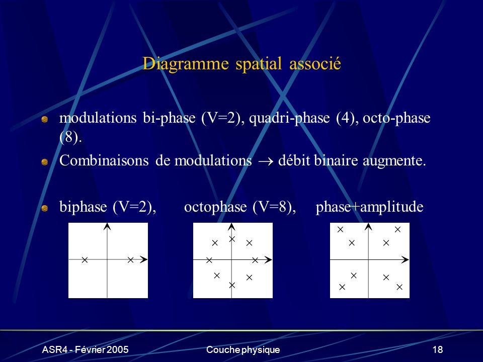 Diagramme spatial associé