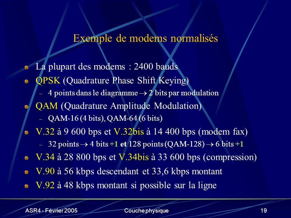 Exemple de modems normalisés