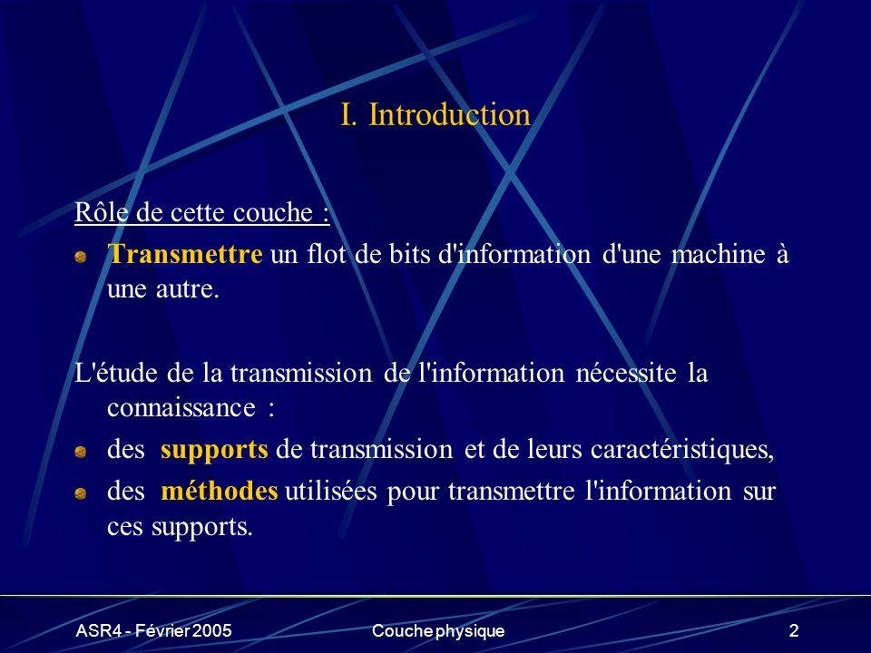 I. Introduction Rôle de cette couche :