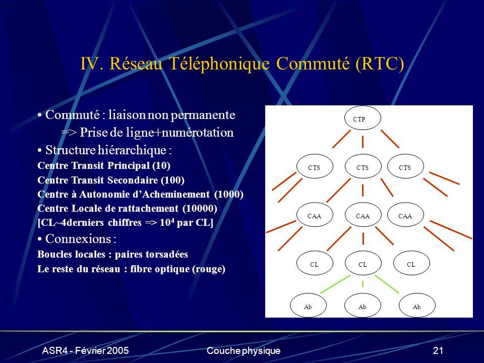 IV. Réseau Téléphonique Commuté (RTC)