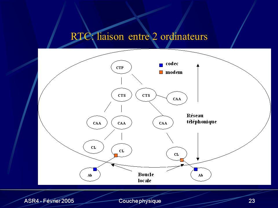 RTC: liaison entre 2 ordinateurs