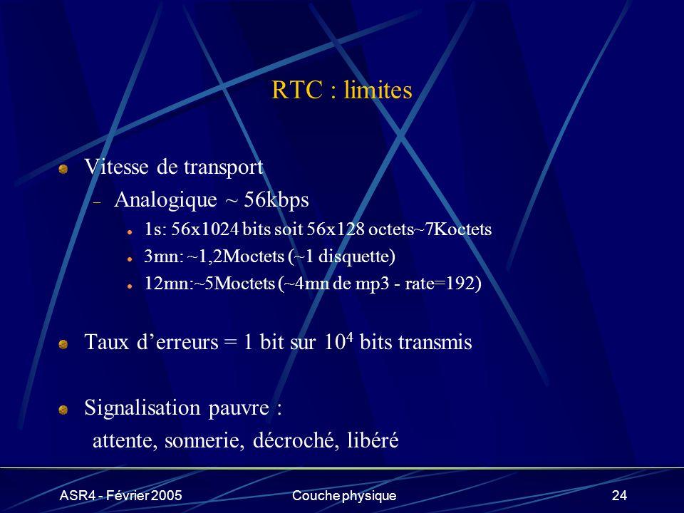 RTC : limites Vitesse de transport Analogique ~ 56kbps