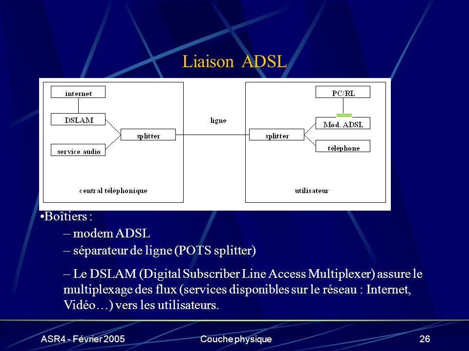 Liaison ADSL Boîtiers : modem ADSL séparateur de ligne (POTS splitter)