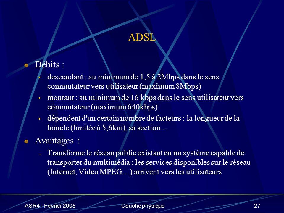 ADSL Débits : Avantages :