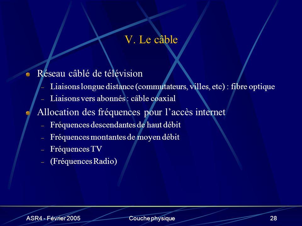 V. Le câble Réseau câblé de télévision