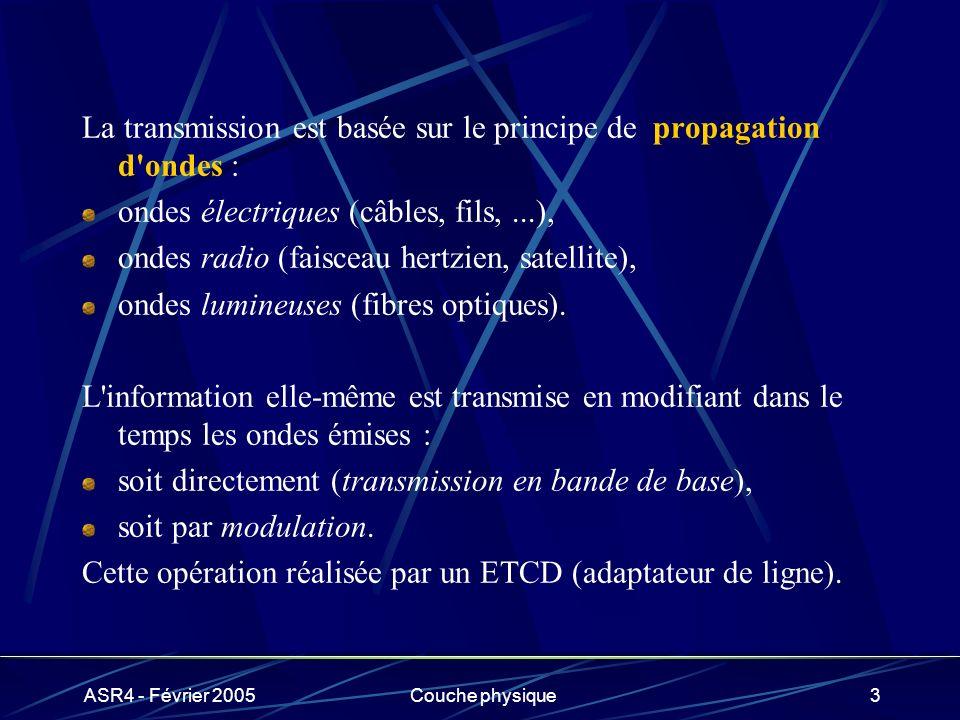 La transmission est basée sur le principe de propagation d ondes :