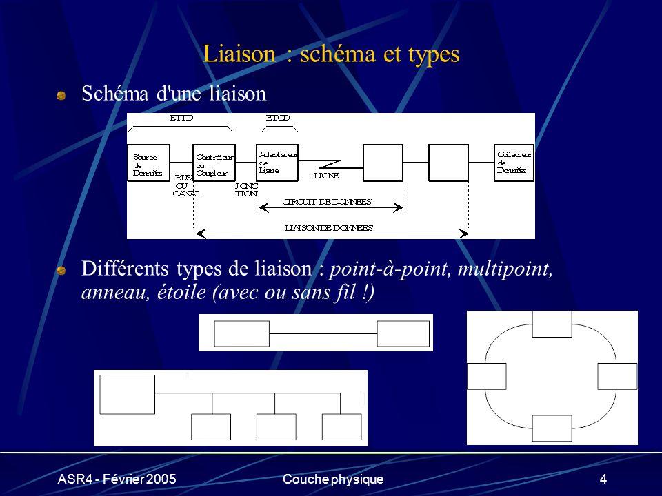 Liaison : schéma et types
