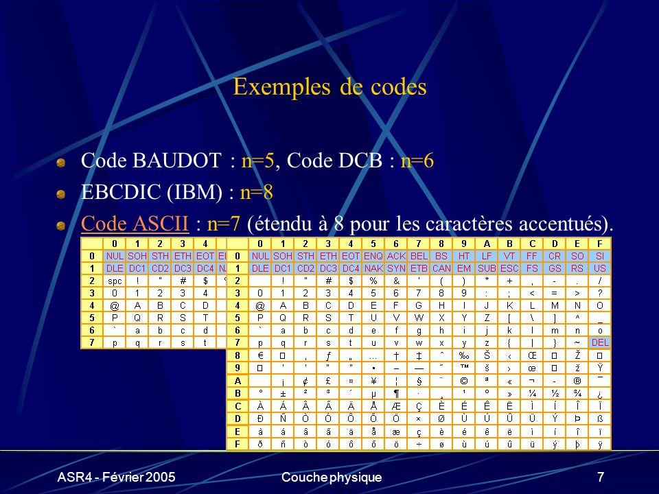 Exemples de codes Code BAUDOT : n=5, Code DCB : n=6 EBCDIC (IBM) : n=8