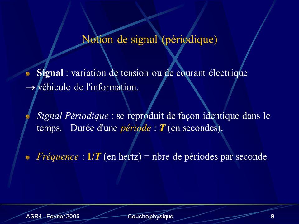 Notion de signal (périodique)