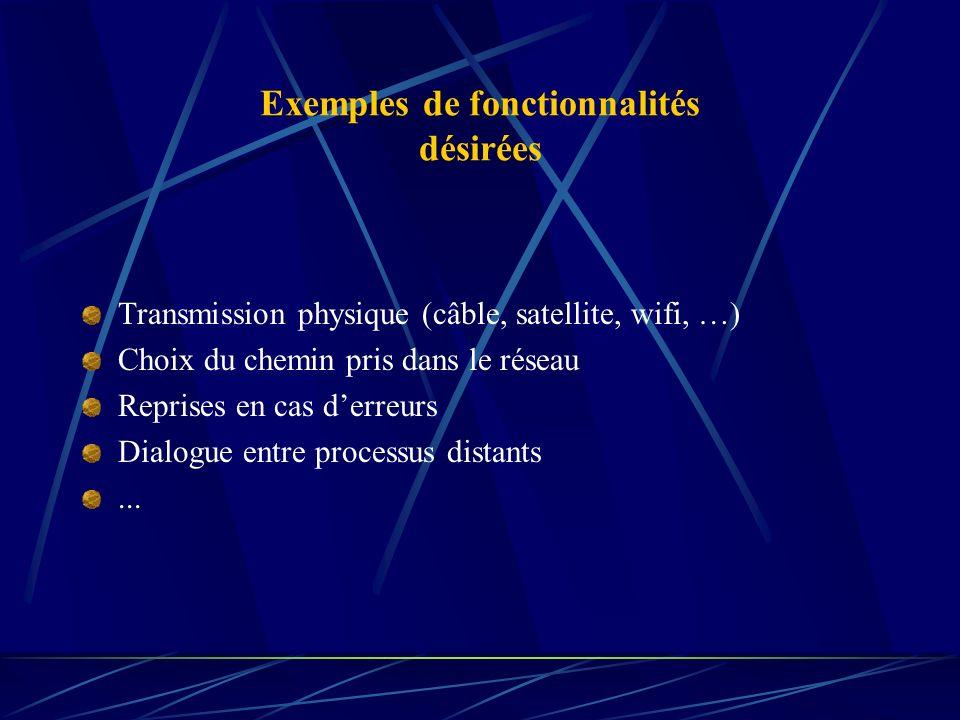 Exemples de fonctionnalités désirées
