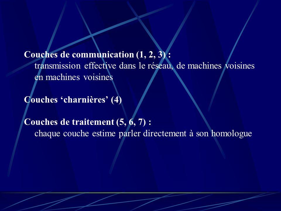 Couches de communication (1, 2, 3) : transmission effective dans le réseau, de machines voisines en machines voisines