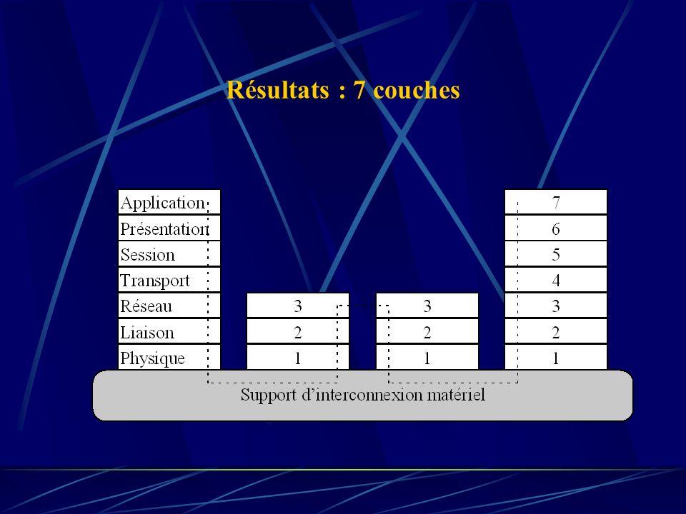 Résultats : 7 couches A1-Cours1_Intro.ppt
