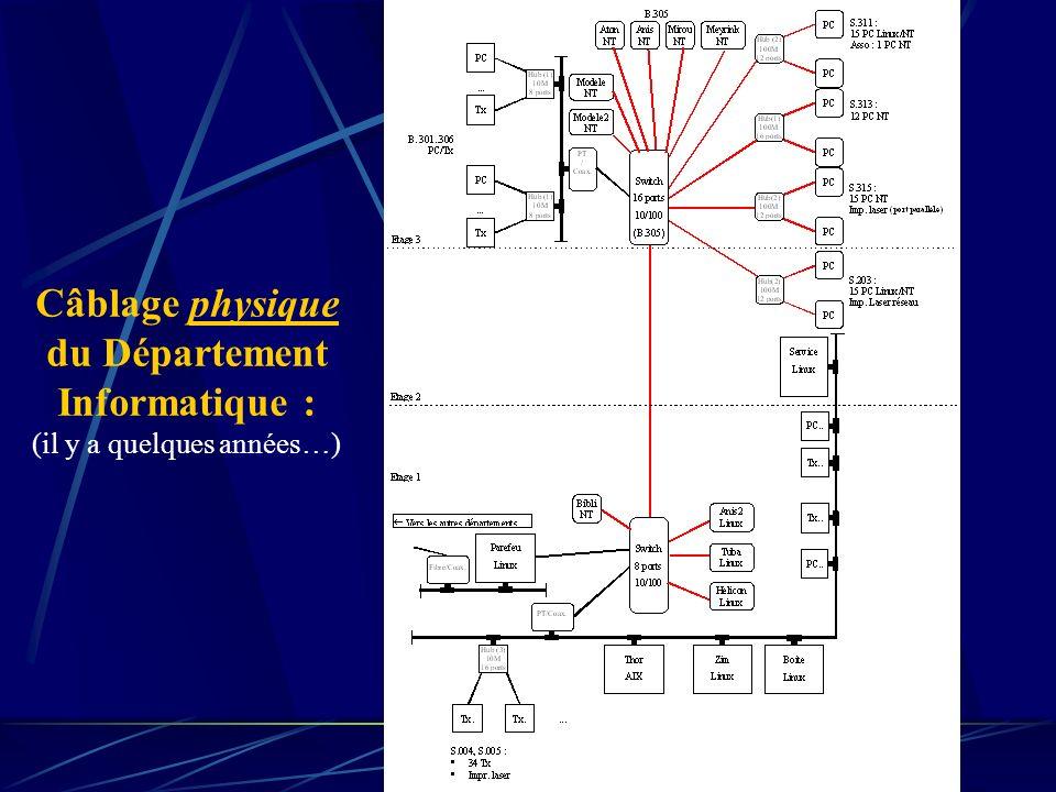 Câblage physique du Département Informatique : (il y a quelques années…)