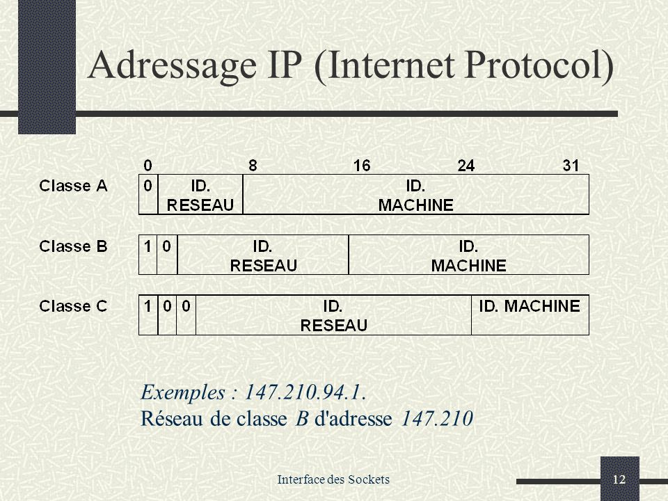 Adressage IP (Internet Protocol)