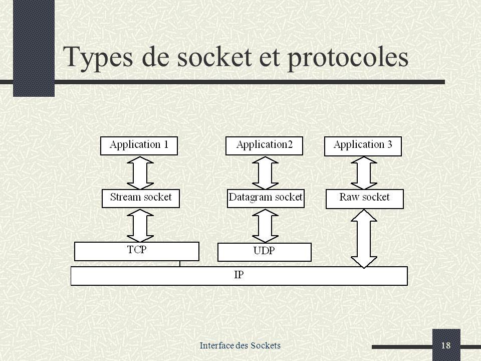 Types de socket et protocoles