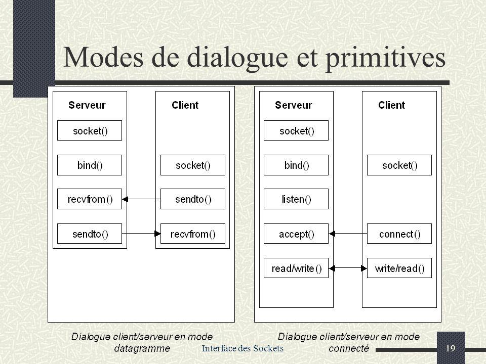 Modes de dialogue et primitives