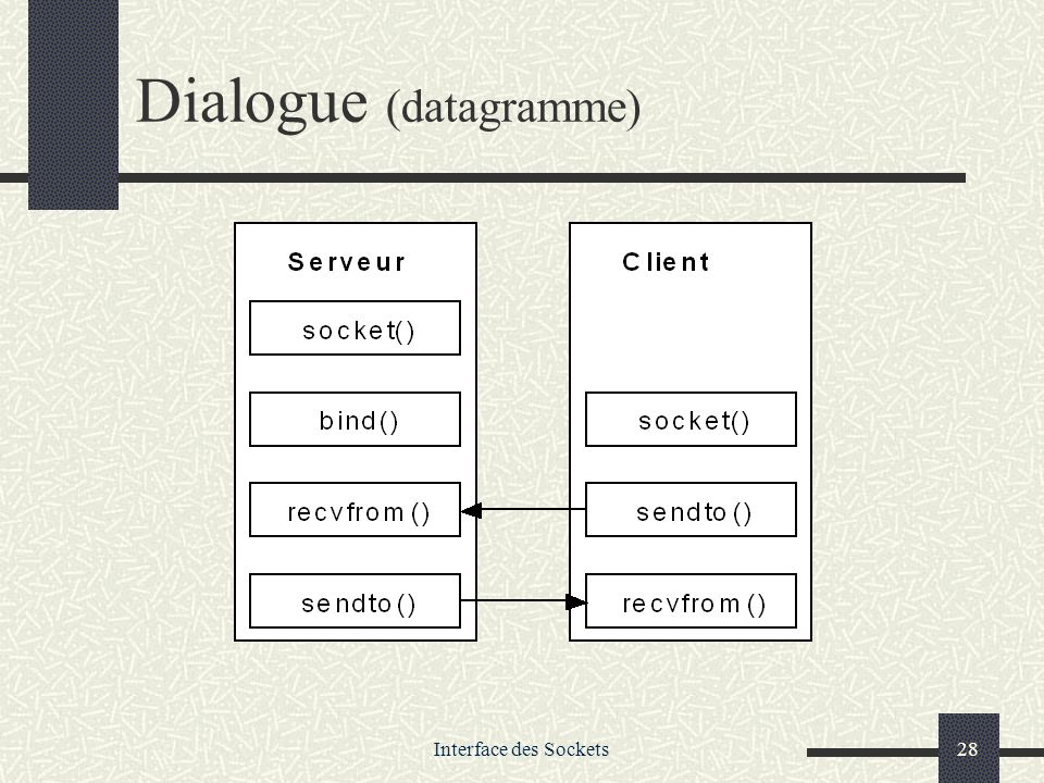 Dialogue (datagramme)